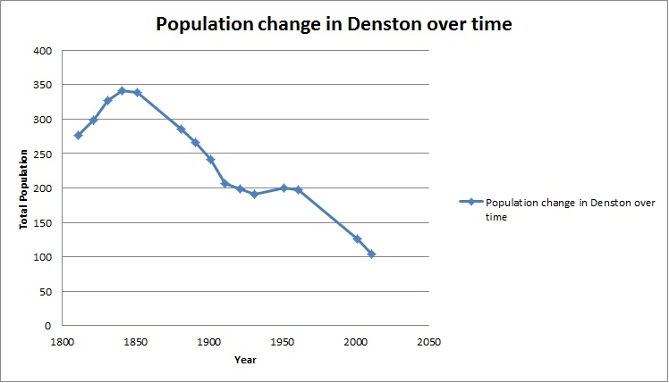 Population_Graph_of_Denston_over_time